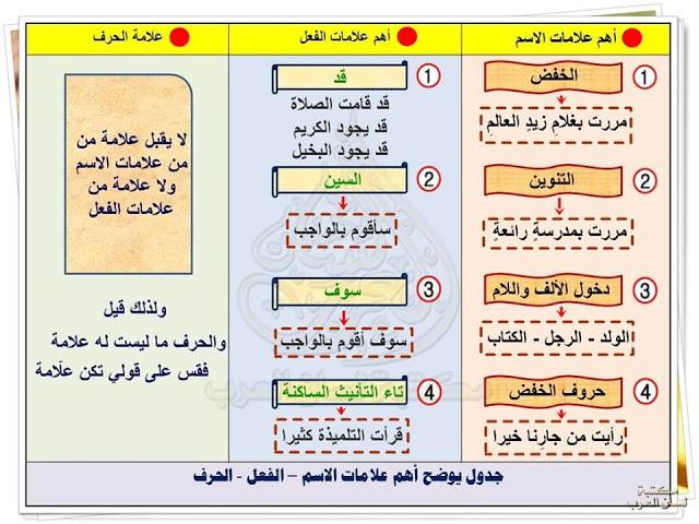 أهم علامات الاسم والفعل والحرف شرح مبسط مع التحميل Pdf In 2020 Arabic Language Pdf Books Download Language