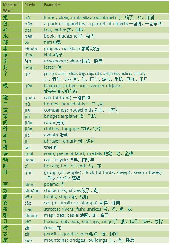 Measure words: character, pinyin, and examples of English nouns to ...