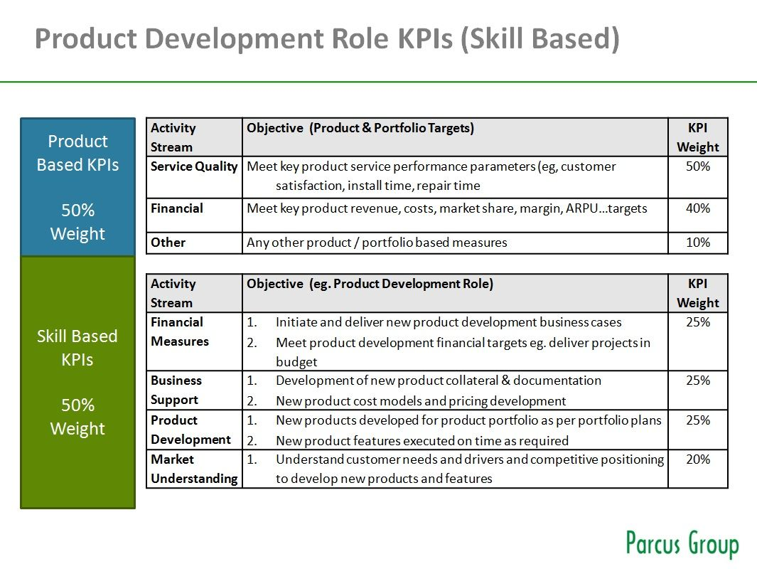 Sample Product Management Team Kpis For Skills Based Structure See