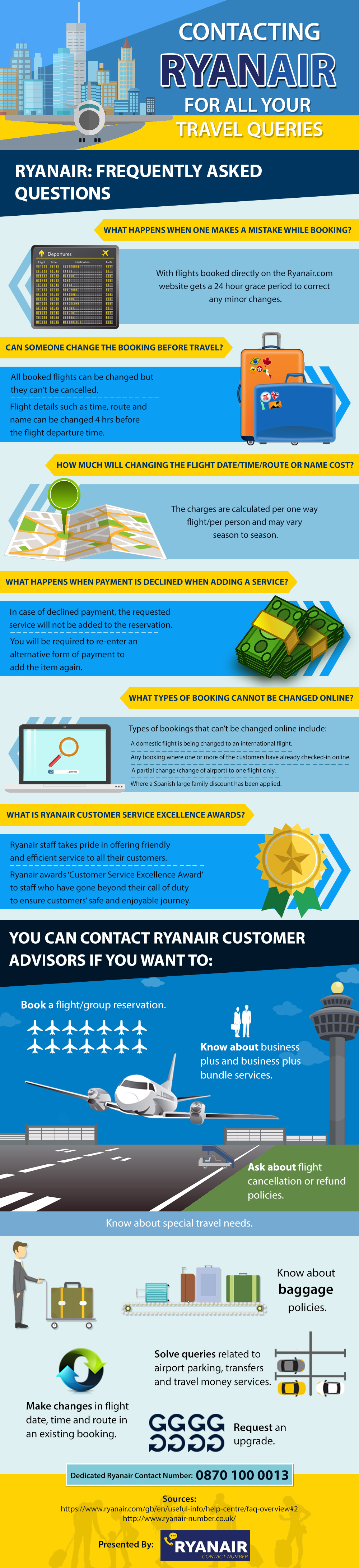 Ryanair Airlines Faqs Infographic