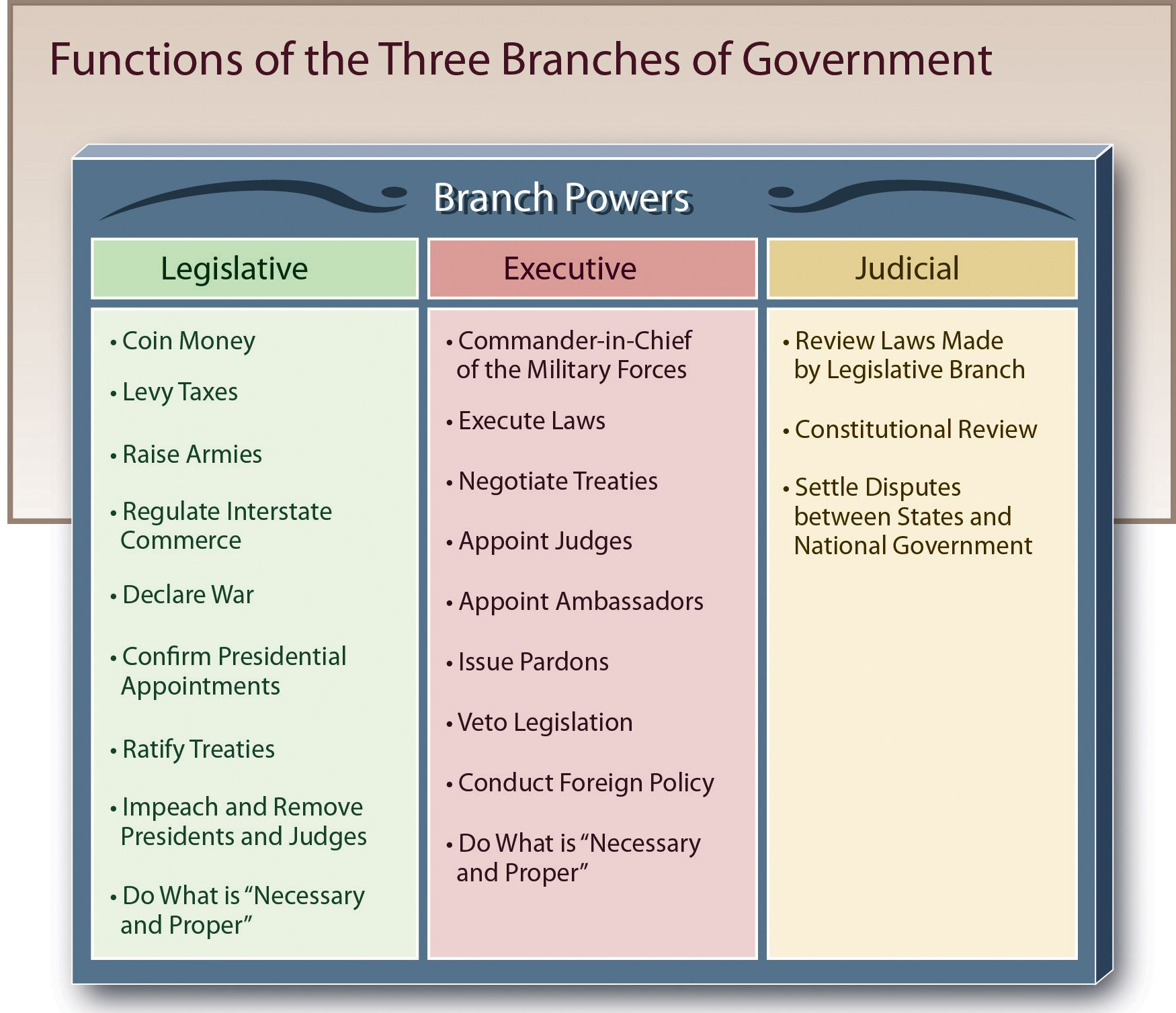 executive branch powers and functions