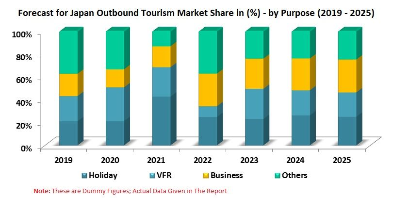 Japan Outbound Tourism Market Share Forecast By Purpose Of Visit Renub Research In 2020 Hotel Marketing Tourism Marketing Spain Hotels