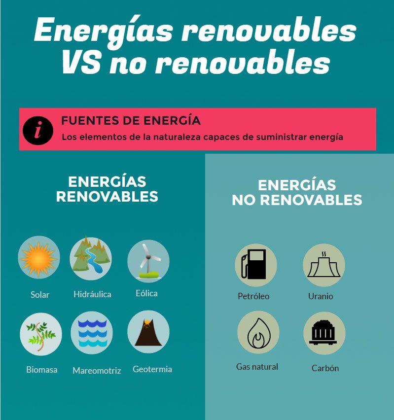Tipos De Energia Ventajas Y Desventajas Cuadros Comparativos Cuadro Comparativo En 2020 Renovables Y No Renovables Tipos De Energia Tipos De Energia Renovable