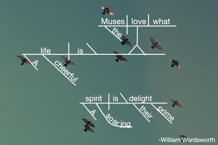 William wordsworth quotes diagrammed wow i used to hate diagramming william wordsworth quotes diagrammed wow i used to hate diagramming phrases ccuart Images