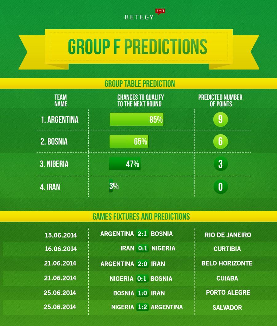 Who will qualify alongside Argentina? >> http//blog