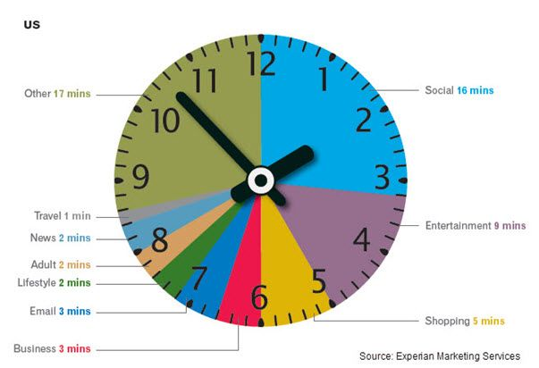 Experian Marketing Services reveals 27 percent of time spent online is on social networking. #social #media #marketing