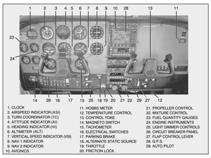 cessna 152 instrument panel layout | c152 cockpit layout – instrument panel  | cg aviation - aircraft