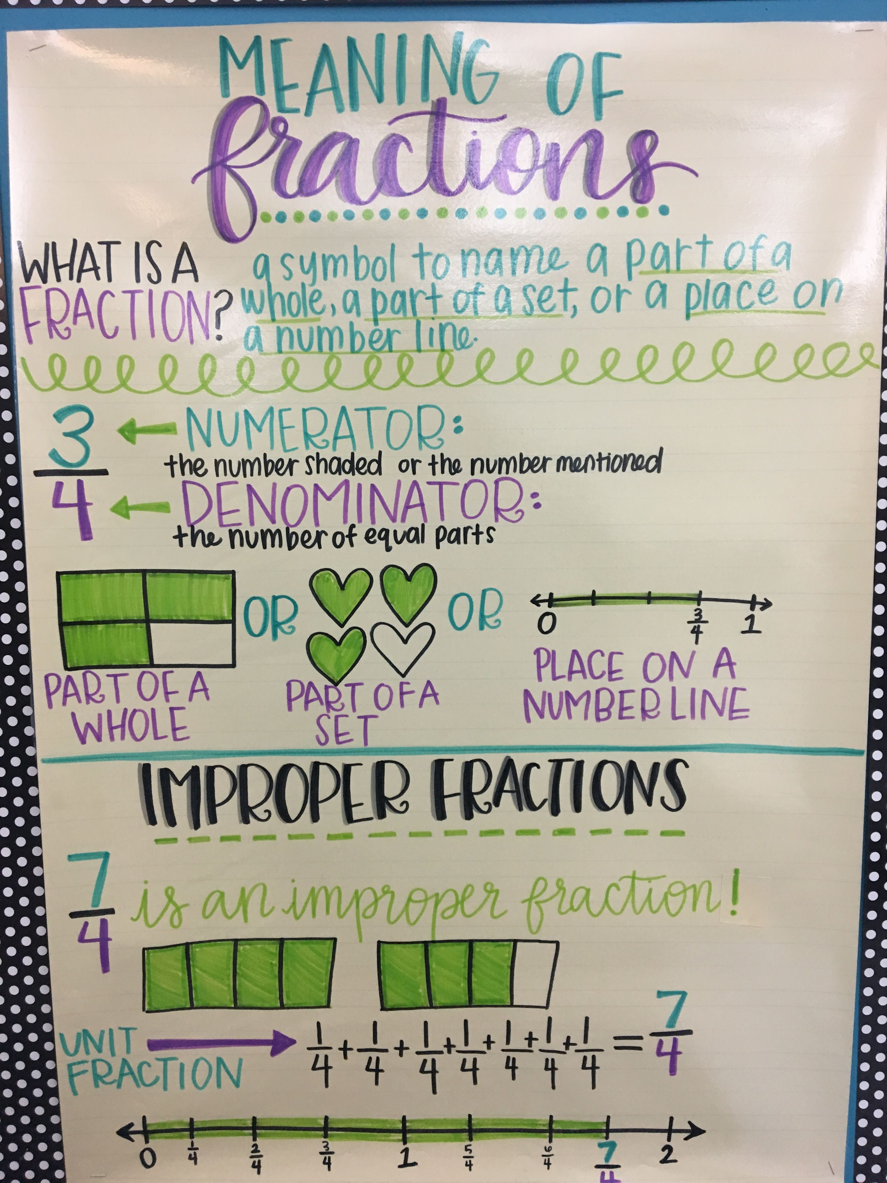 Meaning Of Fractions Anchor Chart