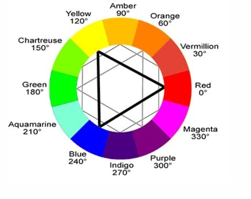 Color Wheel Complementary Opposites On Analogous Colors Either Side
