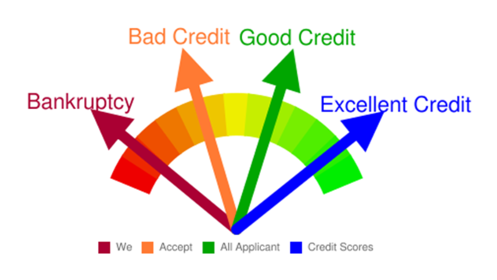 Will A Personal Loan Improve My Credit Score