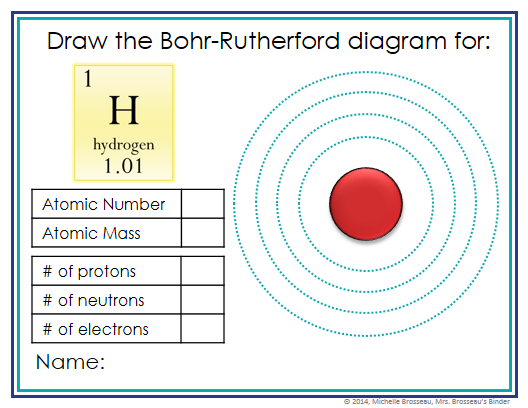 Bohr Rutherford Diagrams Exit Cards Editable Periodic Table