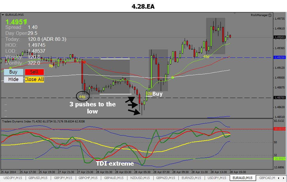 Pz Daytrading No Repaint Indicator Meta Trader Mt4 Forex Stocks