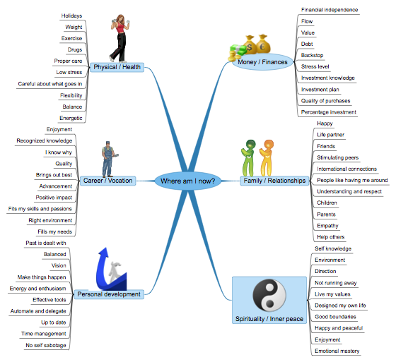 Read This Article To Find Out How To Use Mind Maps For Life Planning And  Goal