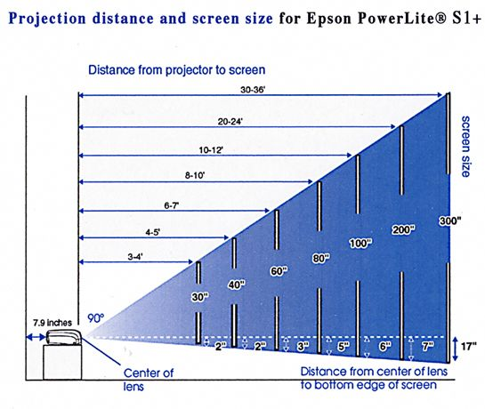 distance between projector and screen |     of Epson America
