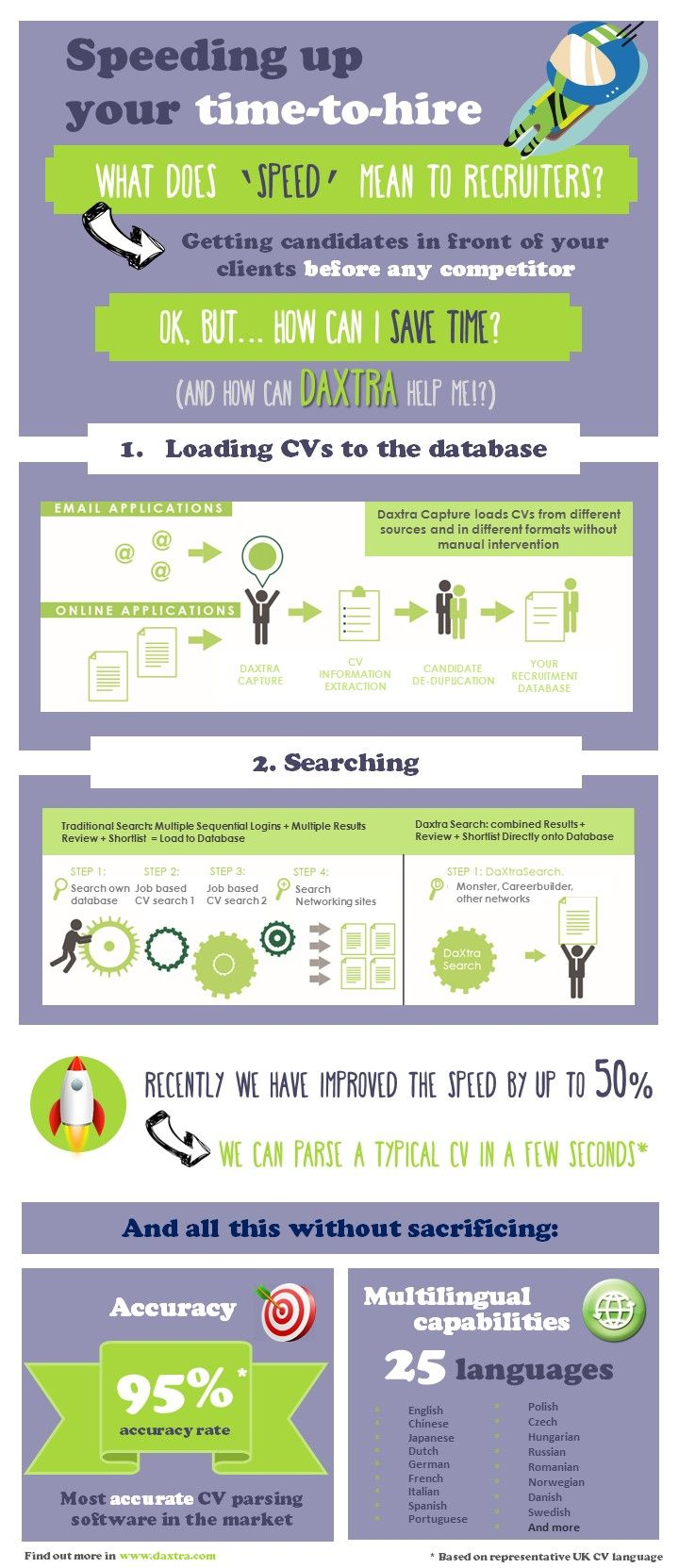 Infographics About How Cv Parsing Solutions That Daxtra
