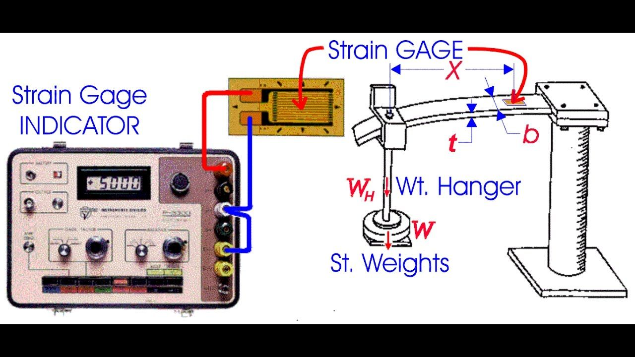 Strain Gauge Demonstration Aprendizaje