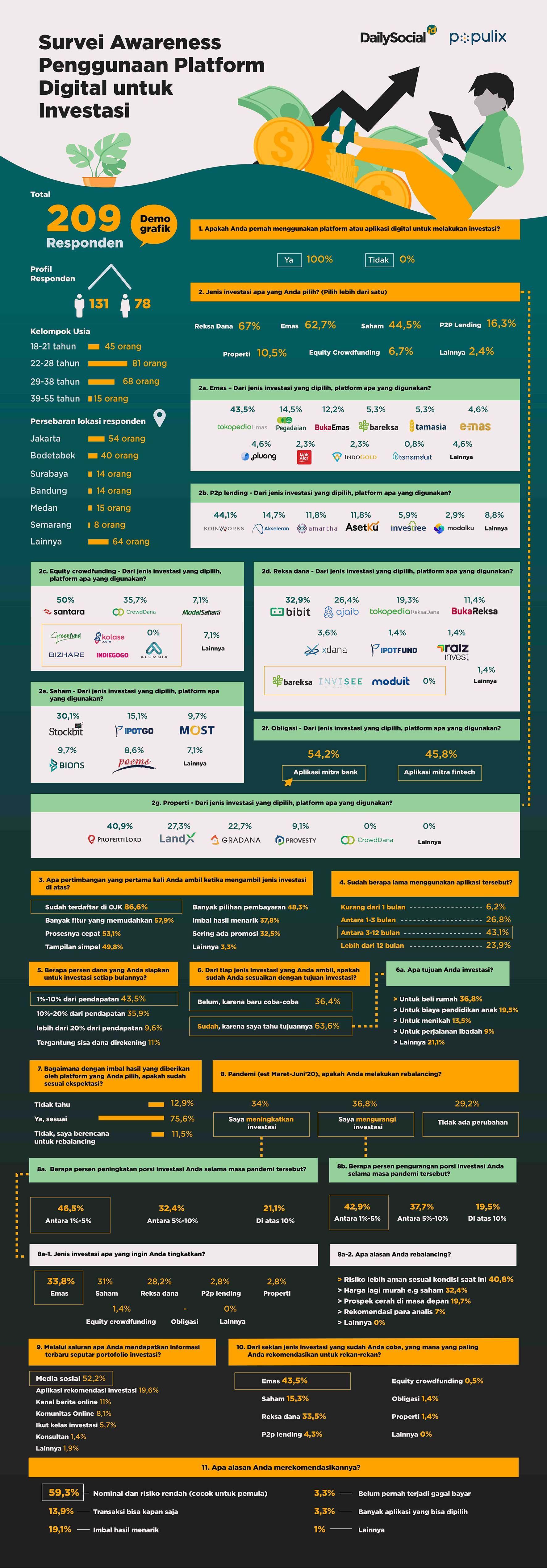 Infografis Survei Awareness Penggunaan Platform Investasi Indonesia Literasi