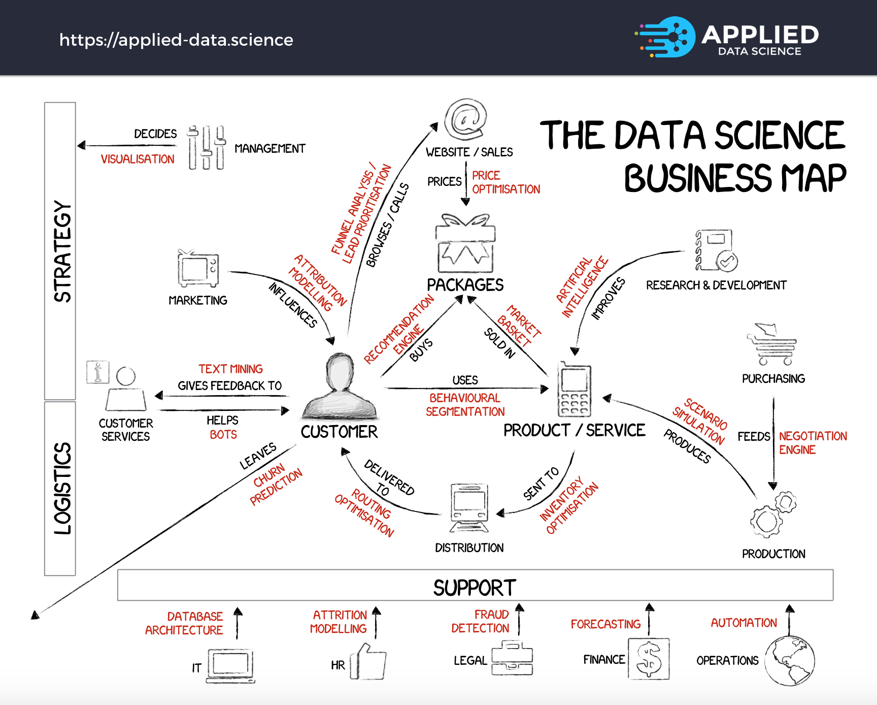 The 20 data science projects at the core of every successful