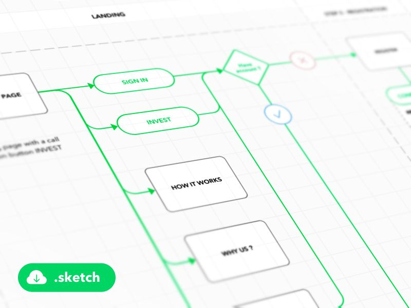 User Flow Diagram Template For Sketch Sketch Prototyping Templates