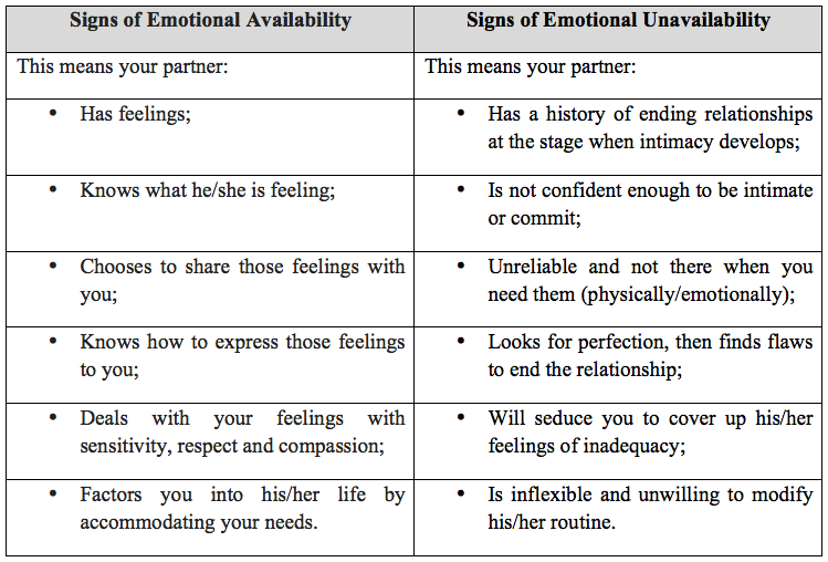 Love… and the emotionally unavailable! | Him | Emotionally