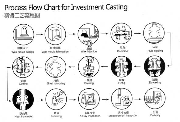 Lost Wax Casting Investment Casting Process Flow Chart For