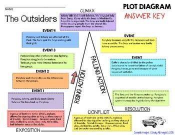 Image result for the outsiders plot diagram | W R I T I N G/L A