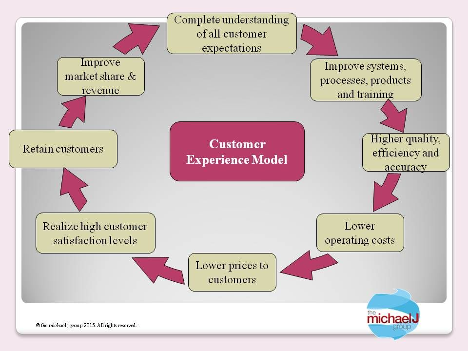 Patient Experience Model Healthcare marketing, Marketing