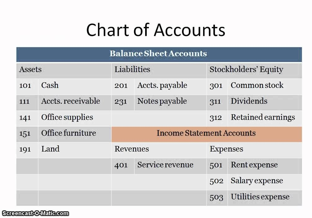 Acct 2010 Ch2 Lo4 Preparing The Unadjusted Trial Balance Trial Balance Accounting Classes Chart Of Accounts