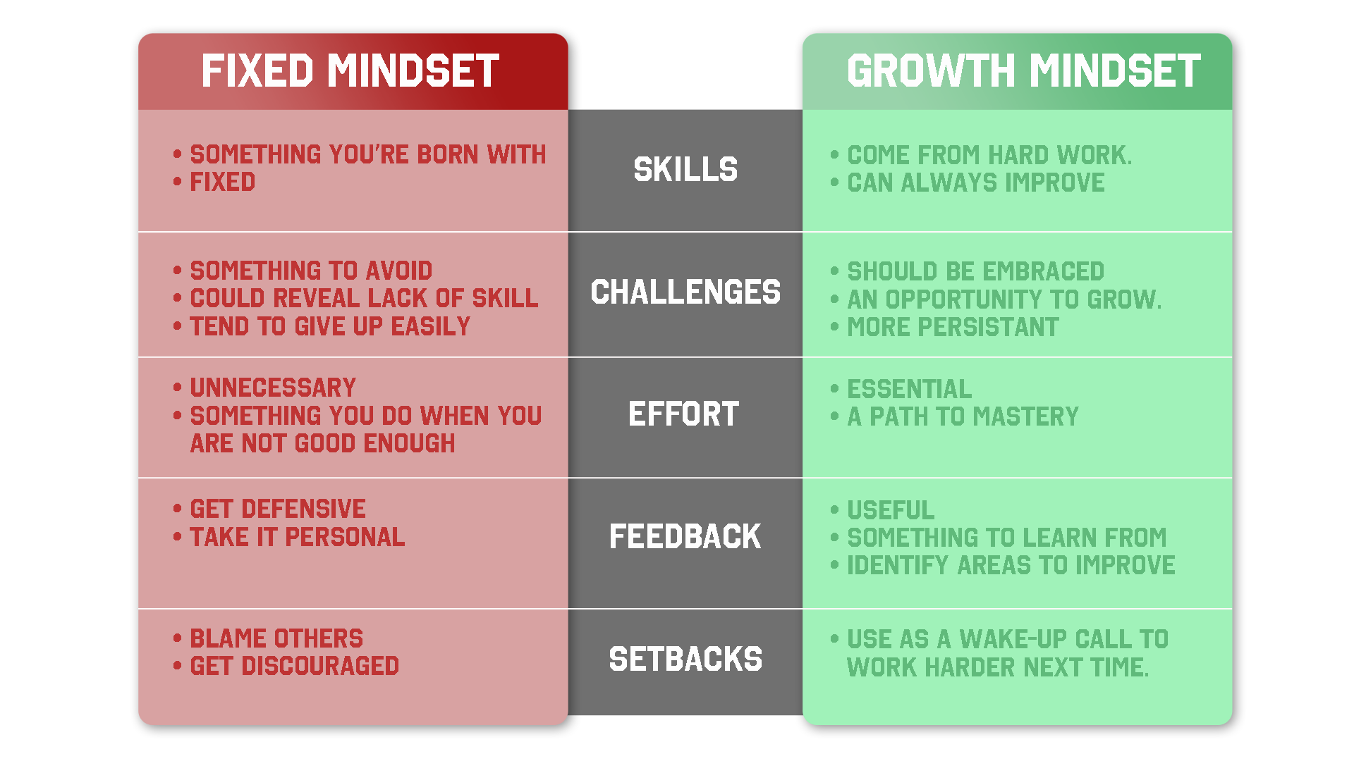 Fixed Mindset vs Growth Mindset Side By Side