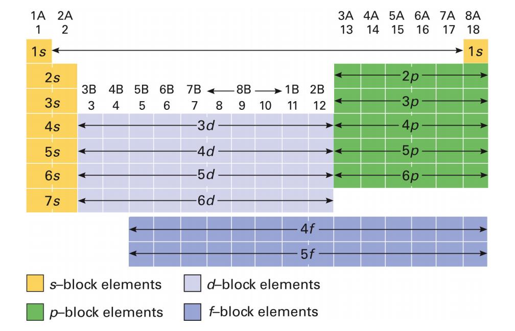 Periodic Table Orbitals Manual Guide