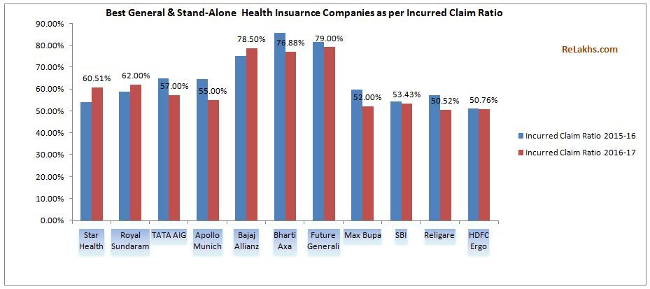 Top 10 Best Health Insurance Companies Based On Incurred Claims