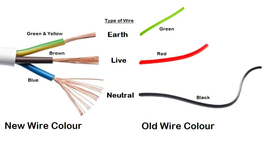 Earth  Neutral And Live Wire