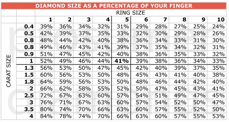 Diamond size as a percentage  of your finger Carat size vs Ring - sample diamond chart