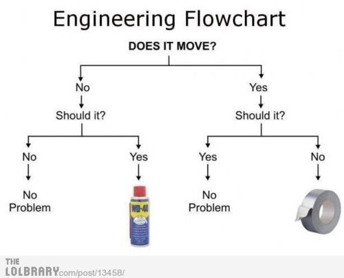 Basics of mechanical engineering | Worth a Laugh or Two | Pinterest | Mechanical engineering ...