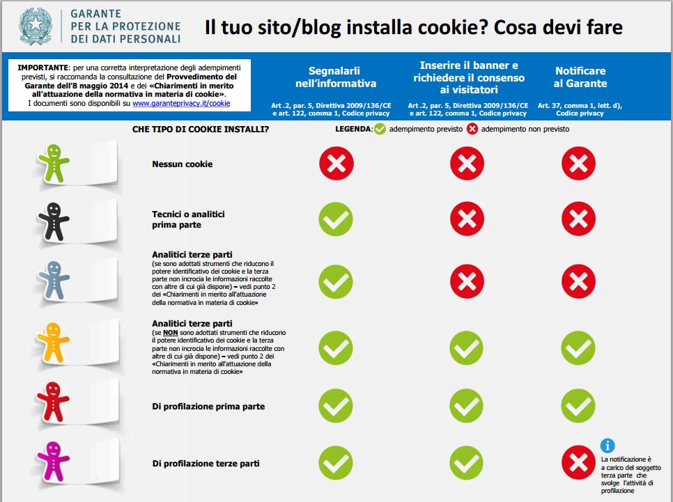 Infografica Garante Privacy Cookies