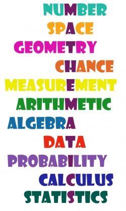 What Is Mathematics Mathematics Poster Mathematics Is A