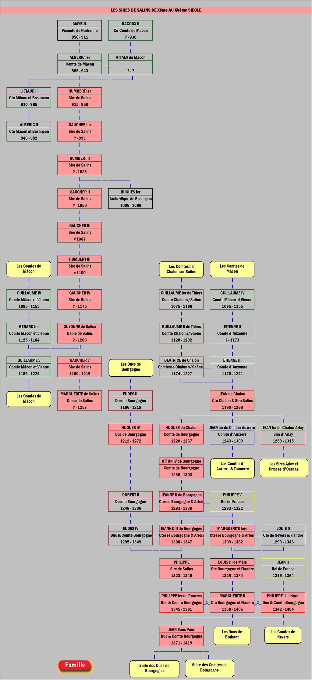Genealogie Des Seigneurs De Salins Genealogie Genealogie France France