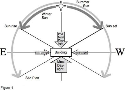 Diagram showing the daylight possibilities during summer and ...