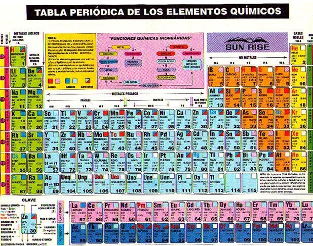 Tabla periódica de los elementos químicos H Pinterest Tabla - best of tabla periodica de los elementos pdf wikipedia
