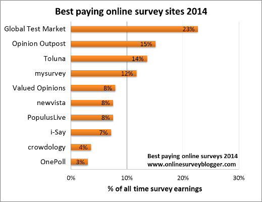 What are the best paying online survey sites in 2014? Find out what's new with the top ten highest paying online survey sites ....