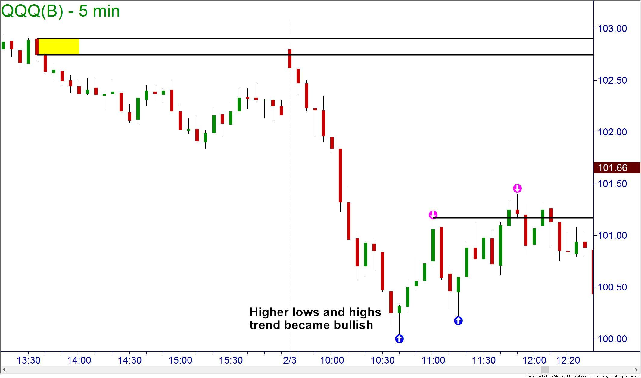 Indicators to trade binary options successfully