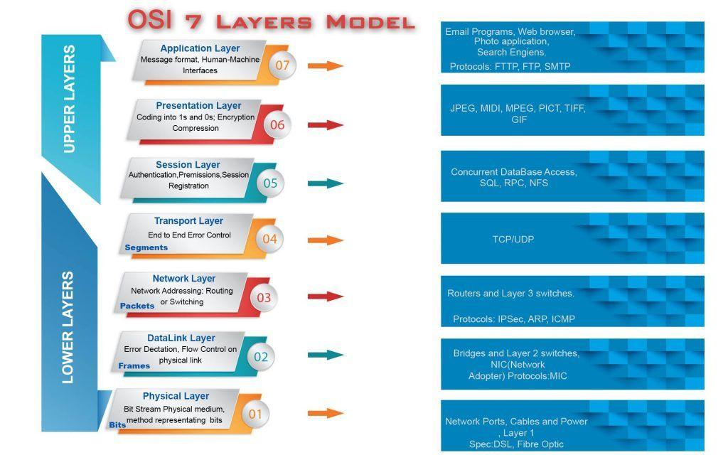 Pin by OSI Layer on OSI Layer Model Osi model, 7 layers, Layers