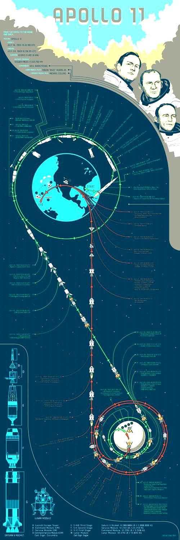 apollo 11 mission space race - photo #41