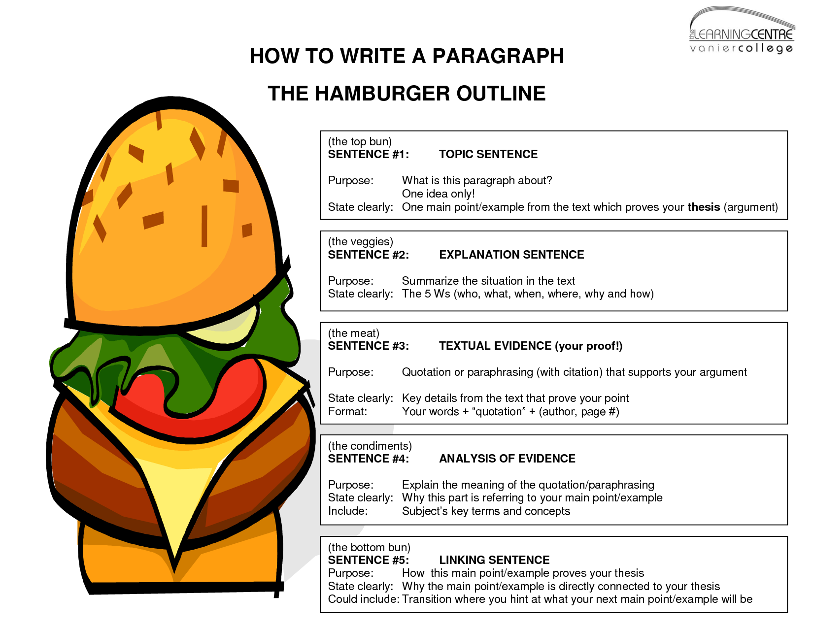 hamburger approach essay writing The gre essay section, also known as the gre analytical writing assessment (awa), actually comprises two parts: the issue essay and the argument essay you are allotted 30 minutes for each essay both test your ability to write a cogent thesis statement that you must defend over the course of several paragraphs.