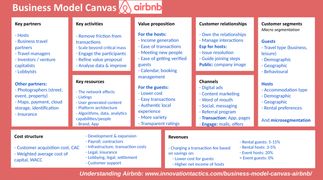 Business Model Canvas Airbnb First Airbnb Business Plan Business