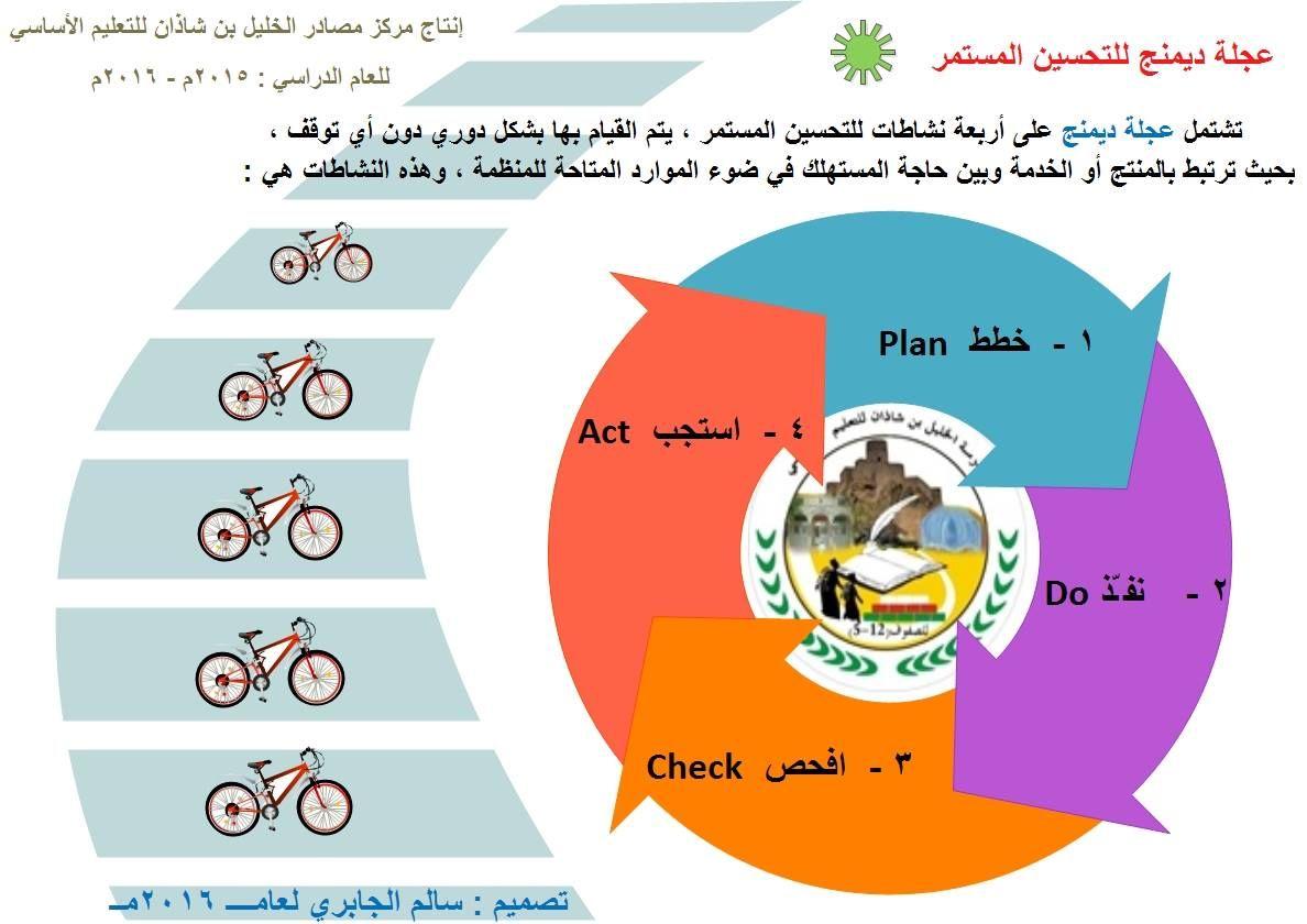عجلة ديمنج للتحسين المستمر Pie Chart Chart Map