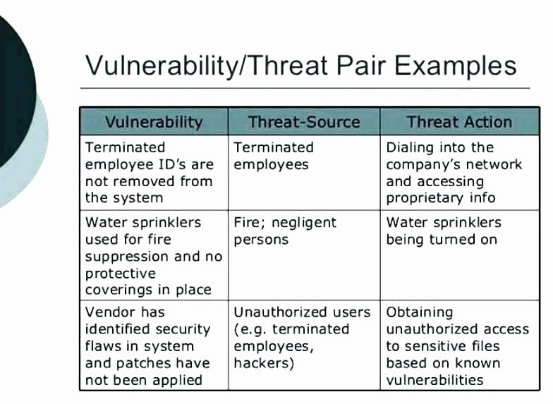 Network Risk assessment Template in 2020 Templates