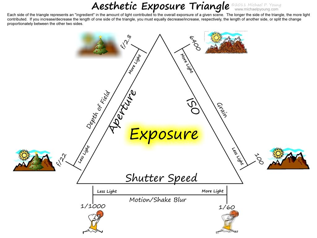 Michael p young blog capturing the coolness aesthetic exposure michael p young blog capturing the coolness aesthetic exposure triangle diagram pooptronica Images