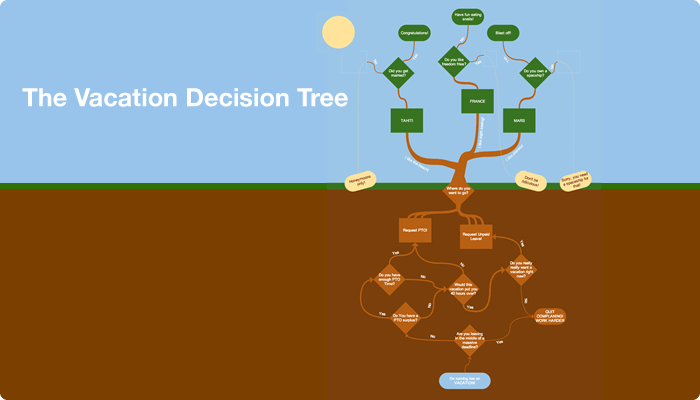 Flowchart Vacation Decision Tree Helps You Create And Generates Custom Flow Charts I Like This
