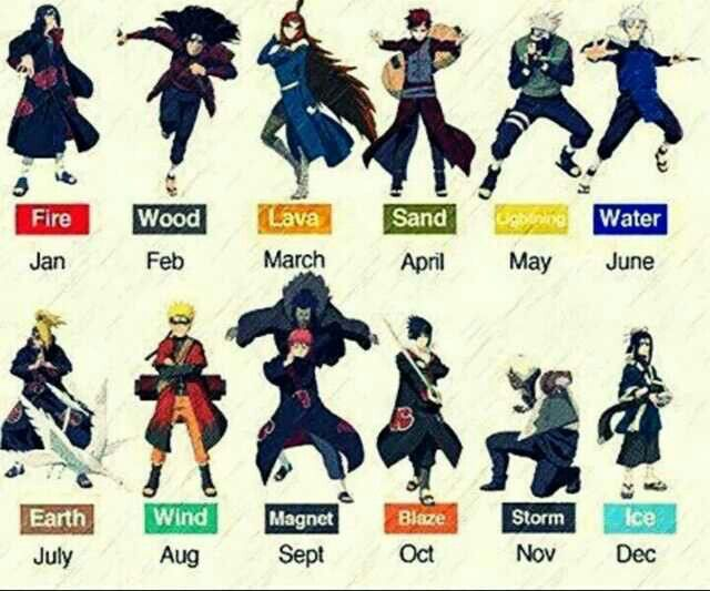 Anime Characters Born On February 9 : Naruto characters birth month chakra nature